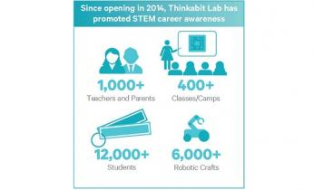 Thinkabit Infographic